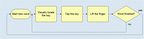 01-tab-typing-opt-small